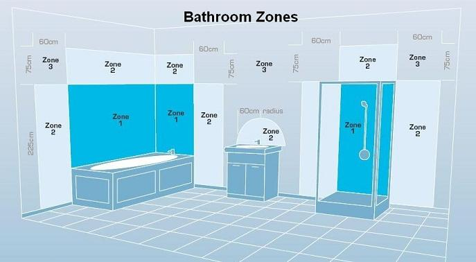 25 excellent bathroom lighting zone 1 uk eyagci awesome a bathroom is divided into zones bathroom lighting should be marked with the zone in mozeypictures Choice Image